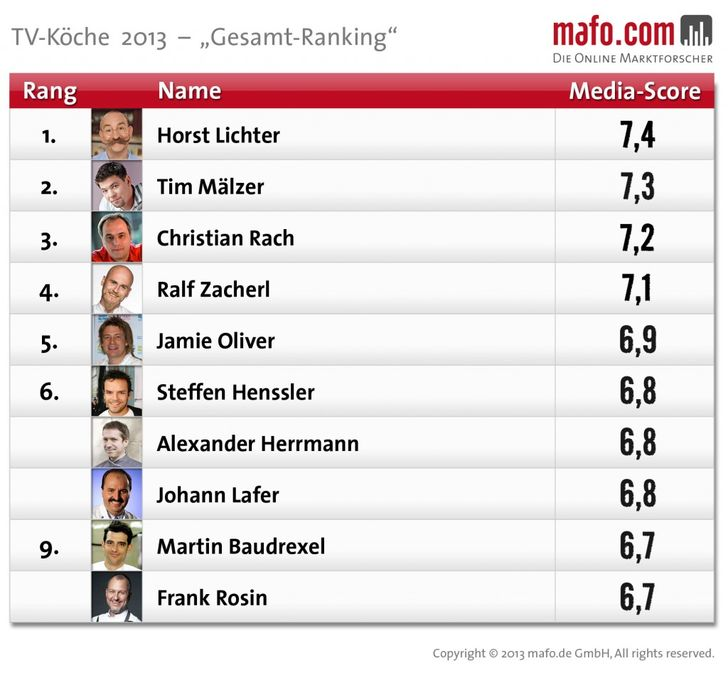 Horst Lichter ist auch 2013 der beliebteste Fernsehkoch - gastronomieguide.de